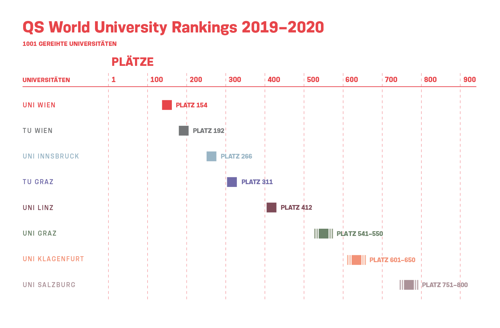 Aktuelles - Rankings - Österreichische Universitätenkonferenz